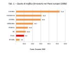 Quota di traffico ferroviario nei Paesi europei anno 2006